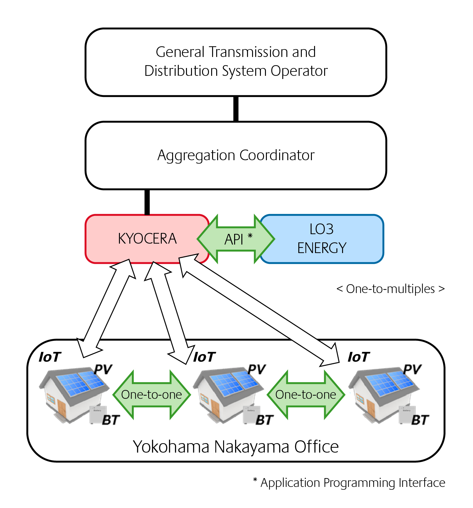 kyocera_and_lo3_energy_to_demonstrate_blockchain-managed_virtual_power_plant.-cps-12267-image.cpsarticle.jpg